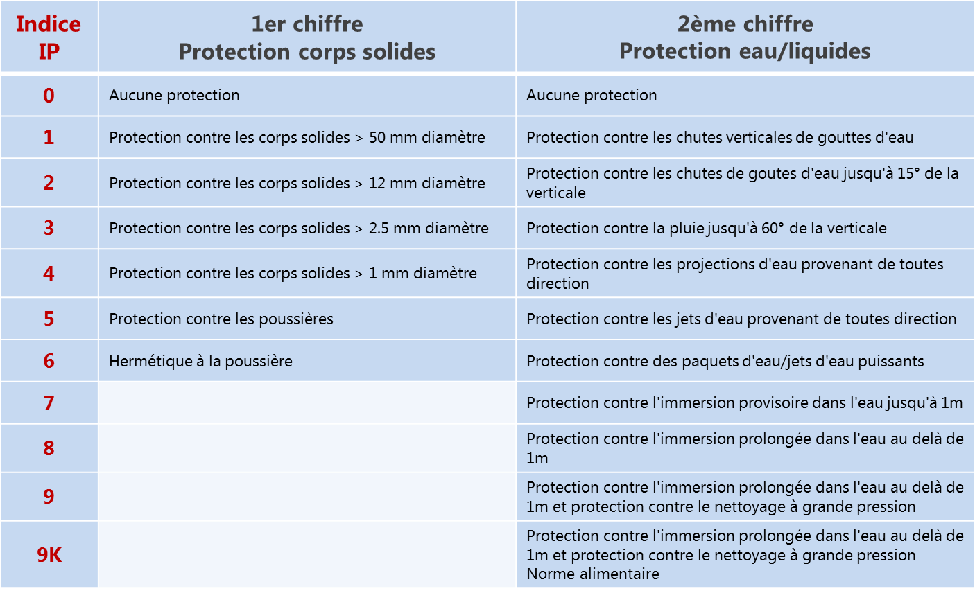Indice de protection